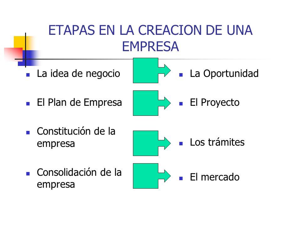 ETAPAS EN LA CREACION DE UNA EMPRESA La idea de negocio El Plan de Empresa Constitución de la empresa Consolidación de la empresa La Oportunidad El Pr