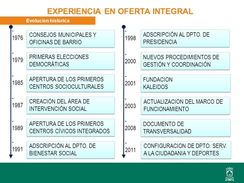 Evoluci ó n hist ó rica CONSEJOS MUNICIPALES Y OFICINAS DE BARRIO PRIMERAS ELECCIONES DEMOCRÁTICAS APERTURA DE LOS PRIMEROS CENTROS SOCIOCULTURALES CREACIÓN DEL ÁREA DE INTERVENCIÓN SOCIAL APERTURA DE LOS PRIMEROS CENTROS CÍVICOS INTEGRADOS - 1976 - 1979 - 1985 - 1987 - 1989 - 1991 - 1998 - 2000 - 2001 ADSCRIPCIÓN AL DPTO.