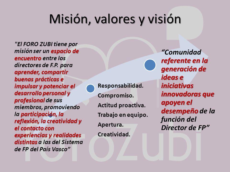 Misión, valores y visión espacio de encuentro aprender, compartir buenas prácticas e impulsar y potenciar el desarrollo personal y profesional partici