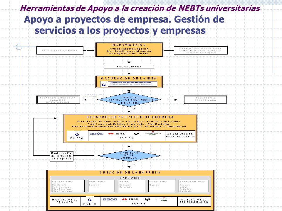 Herramientas de Apoyo a la creación de NEBTs universitarias Apoyo a proyectos de empresa. Gestión de servicios a los proyectos y empresas