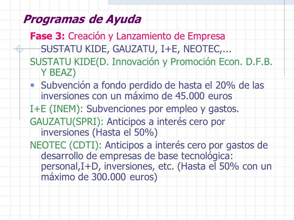 Programas de Ayuda Fase 3: Creación y Lanzamiento de Empresa SUSTATU KIDE, GAUZATU, I+E, NEOTEC,... SUSTATU KIDE(D. Innovación y Promoción Econ. D.F.B