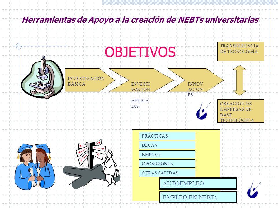 Herramientas de Apoyo a la creación de NEBTs universitarias Actividades del Vivero de Empresas Fomento de la cultura emprendedora en la comunidad universitaria y su entorno.