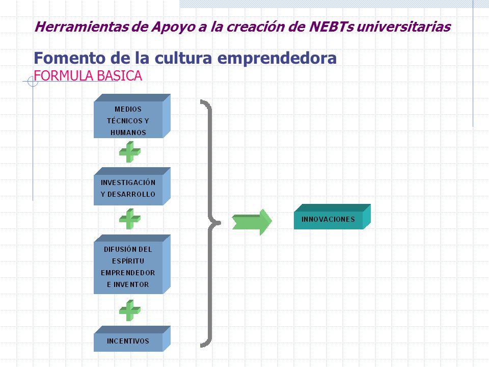 Herramientas de Apoyo a la creación de NEBTs universitarias Fomento de la cultura emprendedora FORMULA BASICA