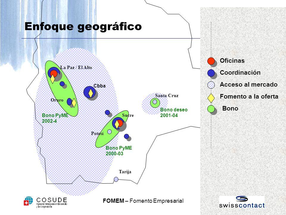FOMEM – Fomento Empresarial Bono PyME 2002-4 Bono PyME 2000-03 Bono deseo 2001-04 Enfoque geográfico Oficinas Coordinación La Paz / El Alto Santa Cruz Sucre Tarija Cbba Potosí Oruro Bono Acceso al mercado Fomento a la oferta