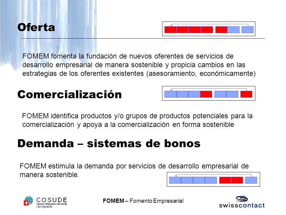 FOMEM – Fomento Empresarial Oferta FOMEM fomenta la fundación de nuevos oferentes de servicios de desarrollo empresarial de manera sostenible y propicia cambios en las estrategias de los oferentes existentes (asesoramiento, económicamente) Comercialización FOMEM identifica productos y/o grupos de productos potenciales para la comercialización y apoya a la comercialización en forma sostenible Demanda – sistemas de bonos FOMEM estimula la demanda por servicios de desarrollo empresarial de manera sostenible.