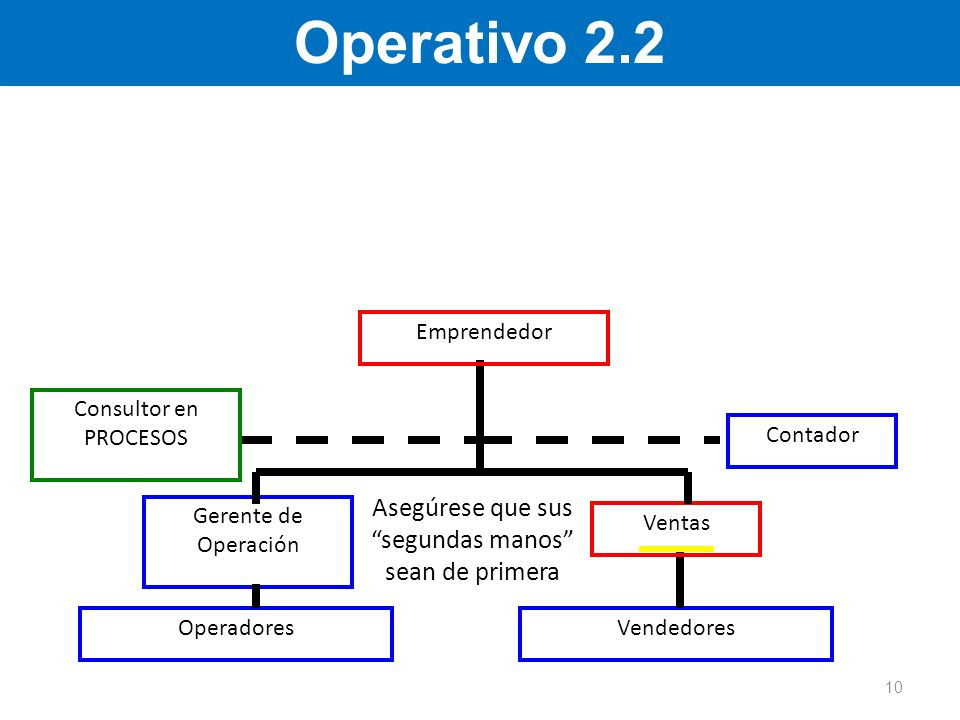 Operativo 2.2 Vendedores Gerente de Operación Consultor en PROCESOS Ventas Operadores Contador Emprendedor Asegúrese que sus segundas manos sean de pr