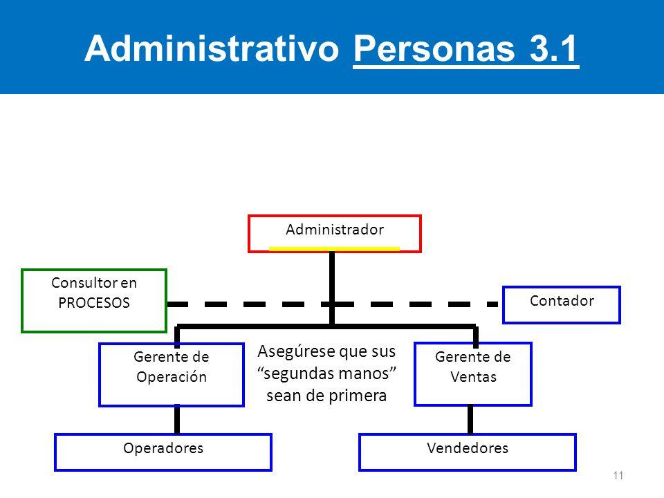 Administrativo Personas 3.1 Administrador Asegúrese que sus segundas manos sean de primera Gerente de Ventas OperadoresVendedores Contador Gerente de