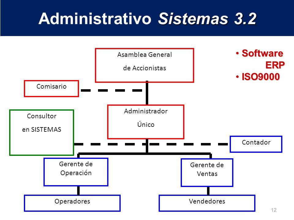 Administrativo S SS Sistemas 3.2 Asamblea General de Accionistas Administrador Único Comisario OperadoresVendedores Contador Gerente de Operación Gere