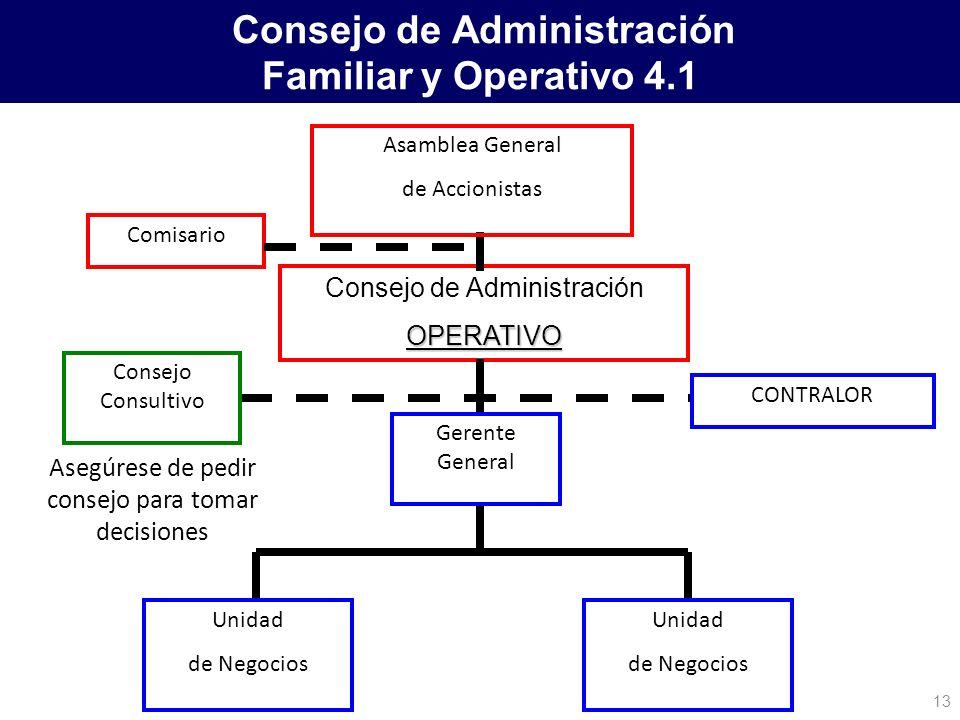 Consejo de Administración Familiar y Operativo 4.1 Consejo de AdministraciónOPERATIVO Asamblea General de Accionistas Unidad de Negocios Unidad de Neg