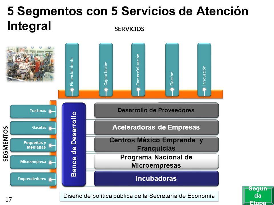 SERVICIOS SEGMENTOS Financiamiento 5 Segmentos con 5 Servicios de Atención Integral Capacitación Comercialización Gestión Innovación Tractoras Gacelas