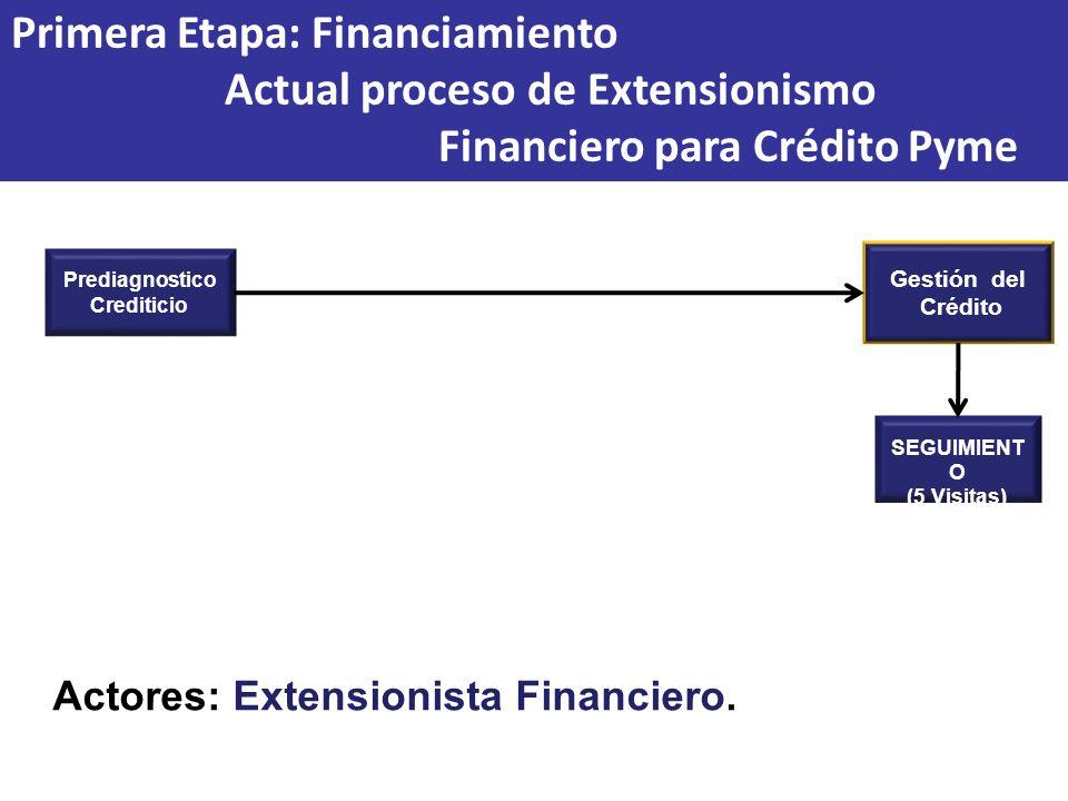 Prediagnostico Crediticio Primera Etapa: Financiamiento Actual proceso de Extensionismo Financiero para Crédito Pyme Gestión del Crédito SEGUIMIENT O