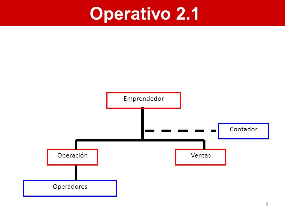 Operativo 2.2 Vendedores Gerente de Operación Consultor en PROCESOS Ventas Operadores Contador Emprendedor Asegúrese que sus segundas manos sean de primera 10