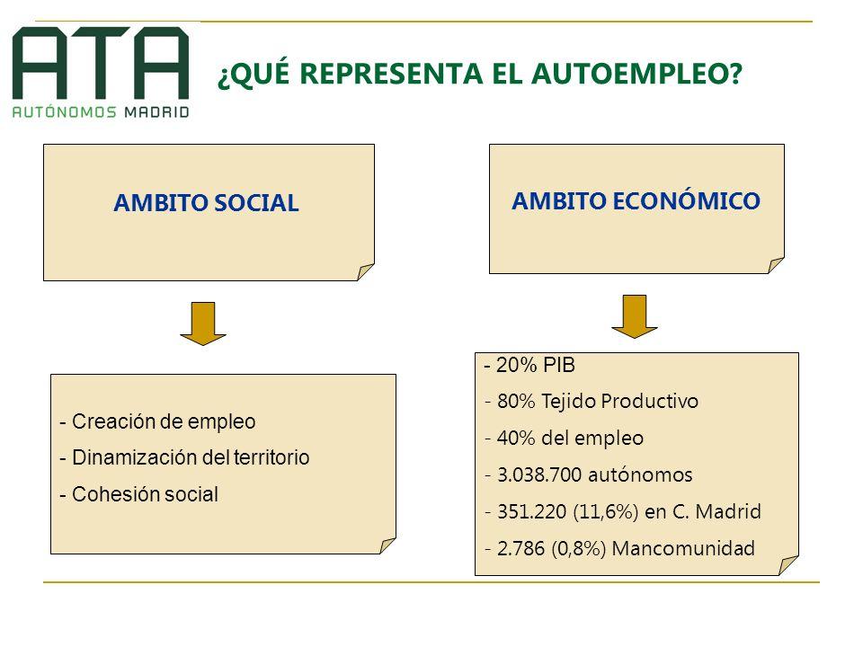 ¿QUÉ REPRESENTA EL AUTOEMPLEO? AMBITO SOCIAL AMBITO ECONÓMICO - Creación de empleo - Dinamización del territorio - Cohesión social - 20% PIB - 80% Tej