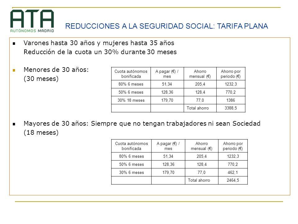 Varones hasta 30 años y mujeres hasta 35 años Reducción de la cuota un 30% durante 30 meses Menores de 30 años: (30 meses) Mayores de 30 años: Siempre
