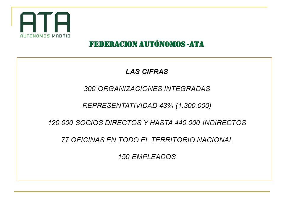FEDERACION AUTÓNOMOS -ATA LAS CIFRAS 300 ORGANIZACIONES INTEGRADAS REPRESENTATIVIDAD 43% (1.300.000) 120.000 SOCIOS DIRECTOS Y HASTA 440.000 INDIRECTOS 77 OFICINAS EN TODO EL TERRITORIO NACIONAL 150 EMPLEADOS