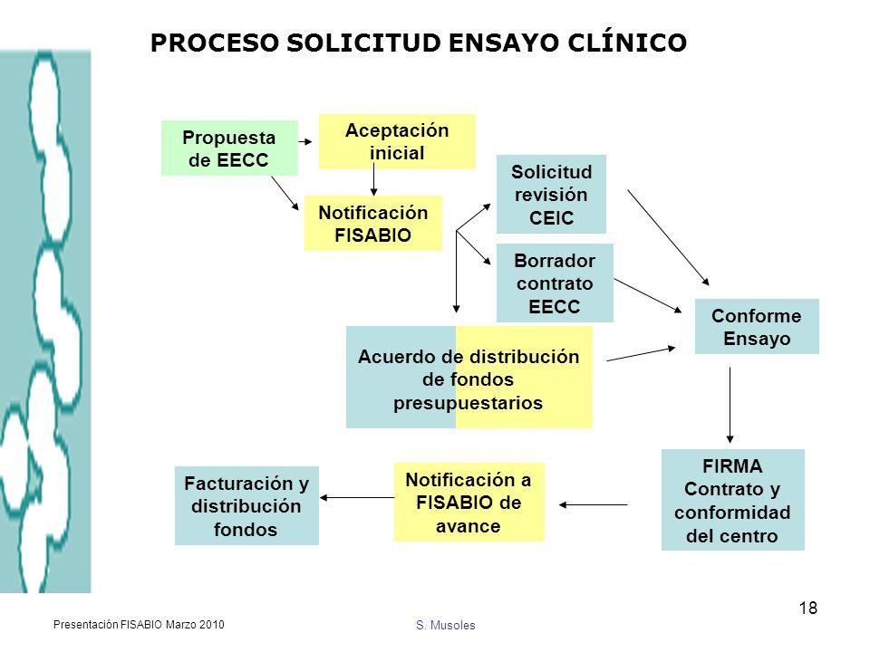 S. Musoles Presentación FISABIO Marzo 2010 18 PROCESO SOLICITUD ENSAYO CLÍNICO Propuesta de EECC Aceptación inicial Solicitud revisión CEIC Notificaci