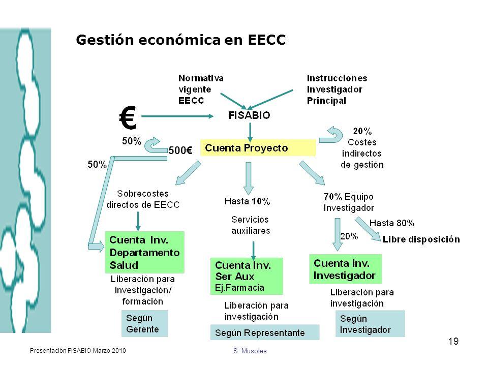 S. Musoles Presentación FISABIO Marzo 2010 19 Gestión económica en EECC 500 50%
