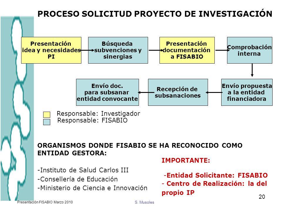 S. Musoles Presentación FISABIO Marzo 2010 20 Presentación idea y necesidades PI Búsqueda subvenciones y sinergias Presentación documentación a FISABI