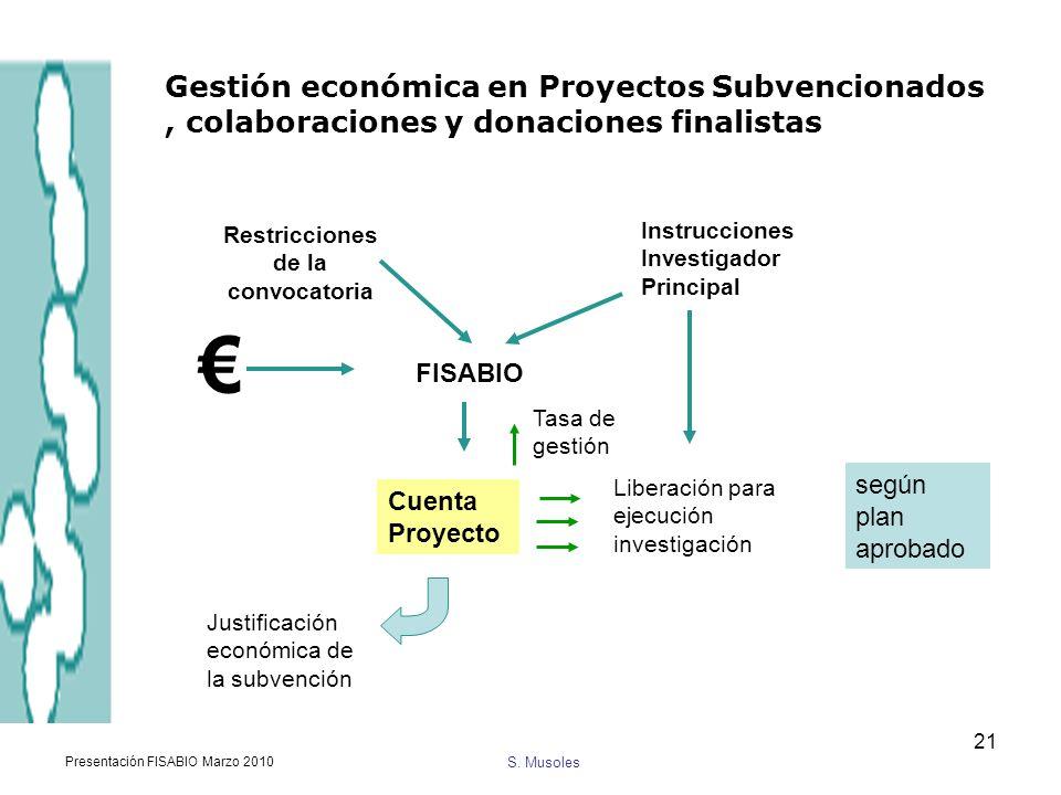 S. Musoles Presentación FISABIO Marzo 2010 21 Restricciones de la convocatoria FISABIO Cuenta Proyecto Liberación para ejecución investigación según p