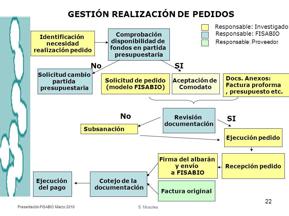 S. Musoles Presentación FISABIO Marzo 2010 22 Identificación necesidad realización pedido Comprobación disponibilidad de fondos en partida presupuesta