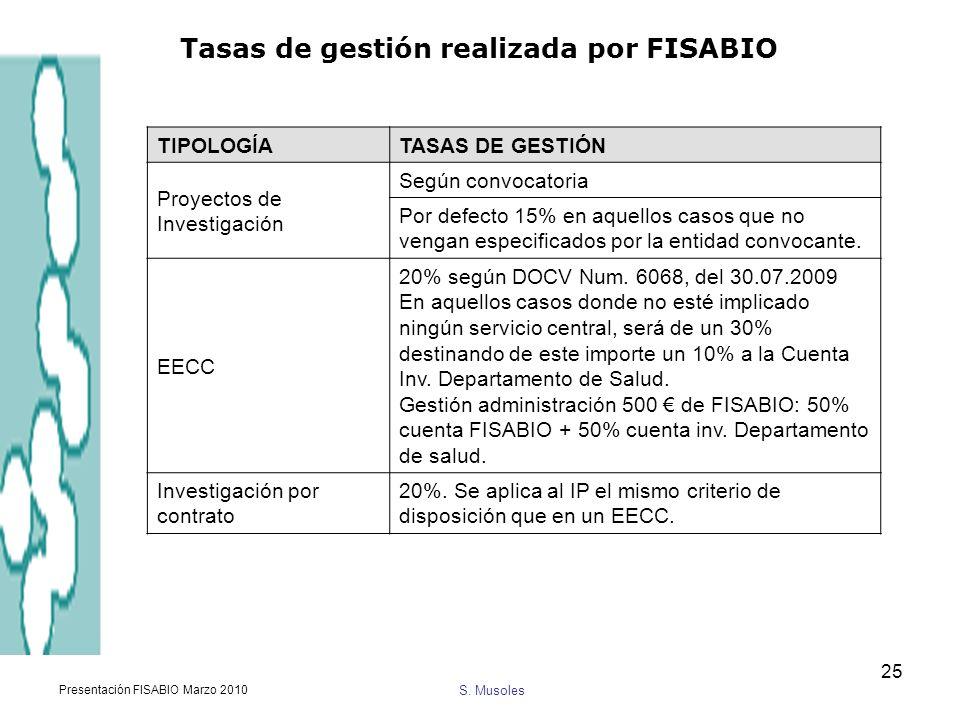 S. Musoles Presentación FISABIO Marzo 2010 25 TIPOLOGÍA TASAS DE GESTIÓN Proyectos de Investigación Según convocatoria Por defecto 15% en aquellos cas