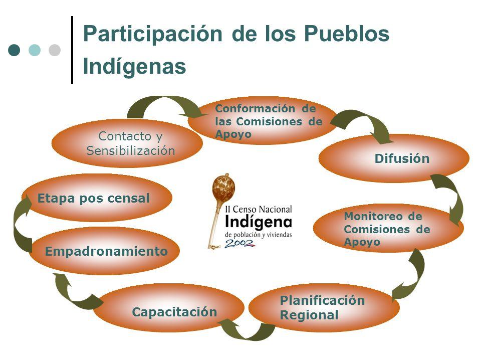 Participación de los Pueblos Indígenas Contacto y Sensibilización Conformación de las Comisiones de Apoyo Monitoreo de Comisiones de Apoyo Planificaci