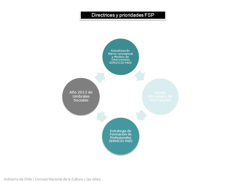 Gobierno de Chile | Consejo Nacional de la Cultura y las Artes Directrices y prioridades FSP Actualización Marco conceptual y Modelo de Intervención SERVICIO PAÍS Modelo estratégico de Intervención Estrategia de Formación de Profesionales SERVICIO PAÍS Año 2013 de Umbrales Sociales