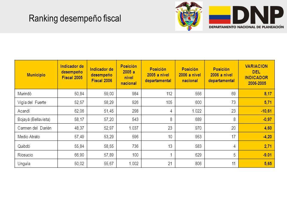 Ranking desempeño fiscal Municipio Indicador de desempeño Fiscal 2005 Indicador de desempeño Fiscal 2006 Posición 2005 a nivel nacional Posición 2005 a nivel departamental Posición 2006 a nivel nacional Posición 2006 a nivel departamental VARIACION DEL INDICADOR 2006-2005 Murindó50,8459,0098411255669 8,17 Vigía del Fuerte52,5758,2992610560073 5,71 Acandí62,0651,4529841.02223 -10,61 Bojayá (Bellavista)58,1757,2054386898 -0,97 Carmen del Darién48,3752,971.0372397020 4,60 Medio Atrato57,4953,295961095317 -4,20 Quibdó55,8458,55736135834 2,71 Riosucio66,9057,8910016295 -9.01 Unguía50,0255,671.0022180611 5,65