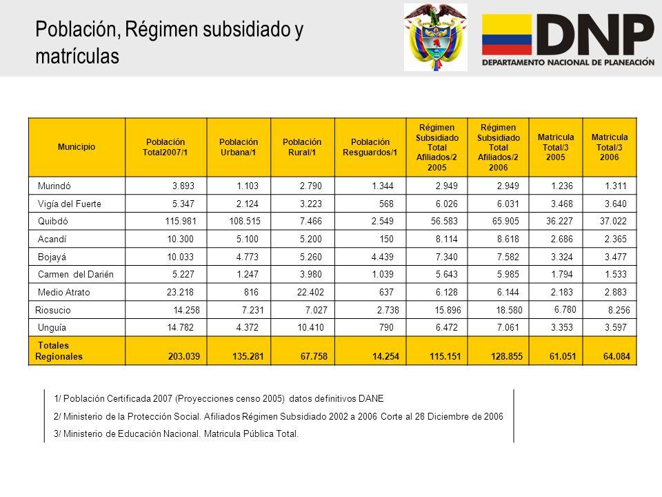 Población, Régimen subsidiado y matrículas 1/ Población Certificada 2007 (Proyecciones censo 2005) datos definitivos DANE 2/ Ministerio de la Protección Social.
