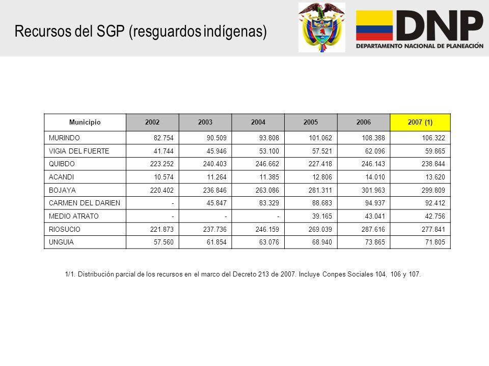 Recursos del SGP (resguardos indígenas) 1/1.