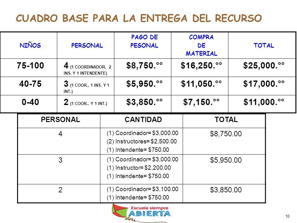 10 NIÑOSPERSONAL PAGO DE PESONAL COMPRA DE MATERIAL TOTAL 75-1004 (1 COORDINADOR, 2 INS.