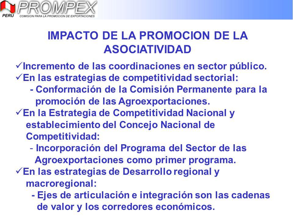 IMPACTO DE LA PROMOCION DE LA ASOCIATIVIDAD Incremento de las coordinaciones en sector público. En las estrategias de competitividad sectorial: - Conf