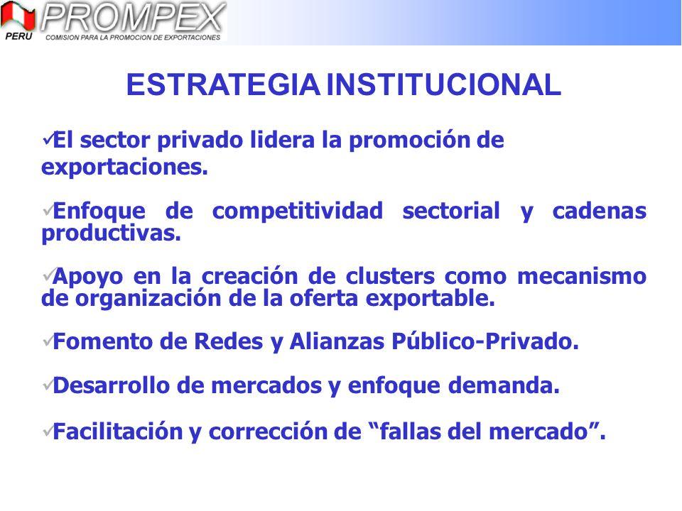 ESTRATEGIA INSTITUCIONAL El sector privado lidera la promoción de exportaciones. Enfoque de competitividad sectorial y cadenas productivas. Apoyo en l