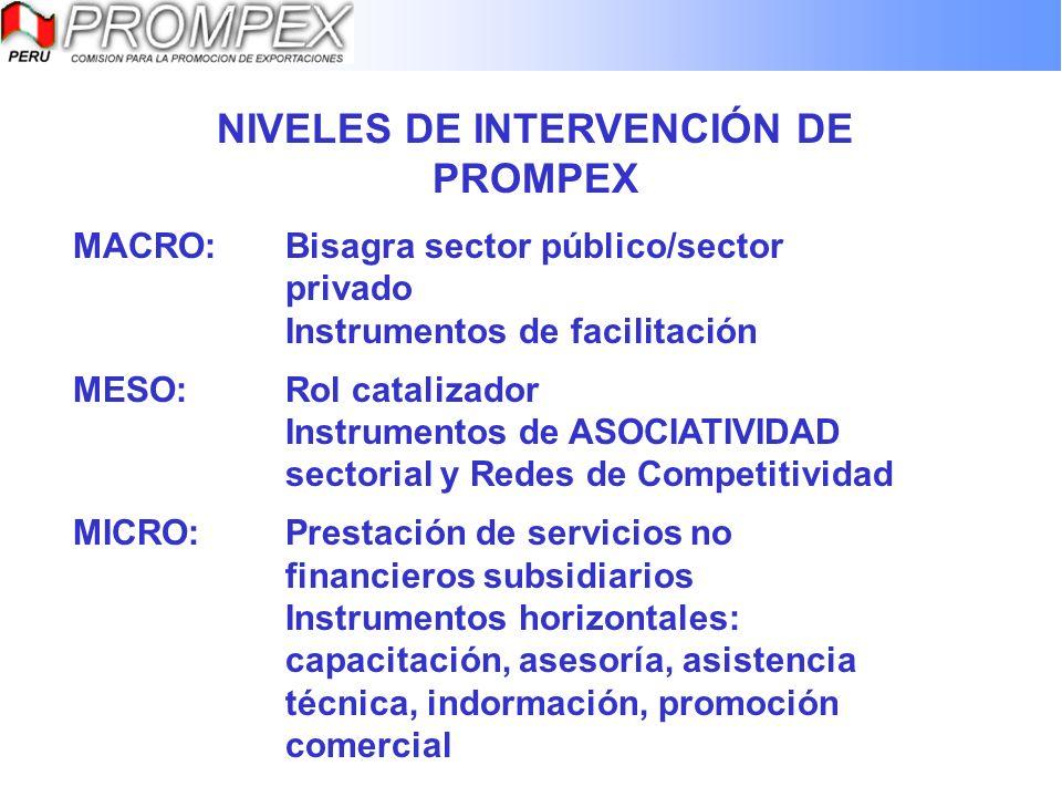 NIVELES DE INTERVENCIÓN DE PROMPEX MACRO:Bisagra sector público/sector privado Instrumentos de facilitación MESO:Rol catalizador Instrumentos de ASOCI