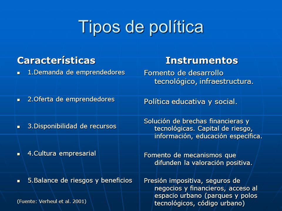 Tipos de política Características 1.Demanda de emprendedores 1.Demanda de emprendedores 2.Oferta de emprendedores 2.Oferta de emprendedores 3.Disponib