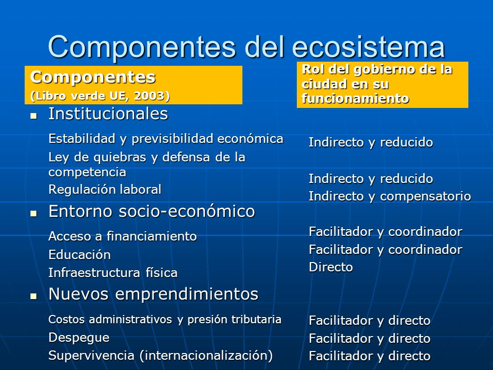 Componentes del ecosistema Componentes (Libro verde UE, 2003) Institucionales Institucionales Estabilidad y previsibilidad económica Ley de quiebras y