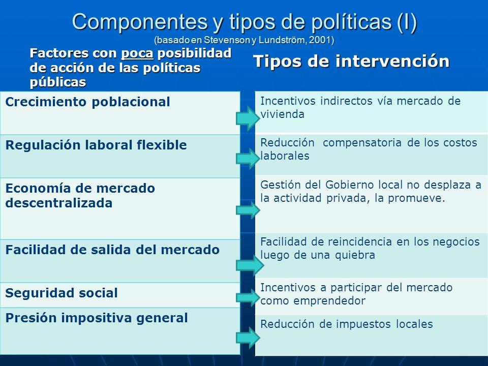 Componentes y tipos de políticas (I) (basado en Stevenson y Lundström, 2001) Factores con poca posibilidad de acción de las políticas públicas Crecimi