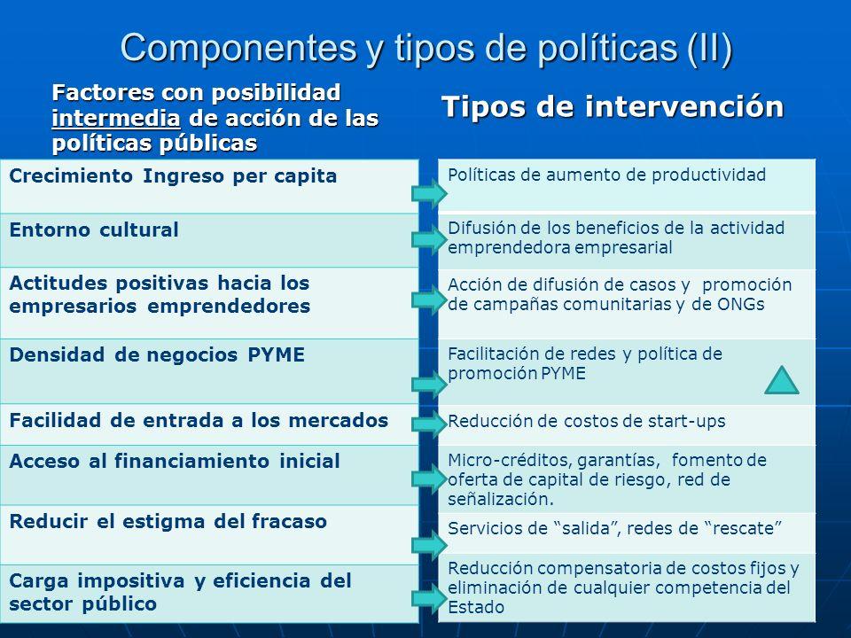 Componentes y tipos de políticas (II) Factores con posibilidad intermedia de acción de las políticas públicas Crecimiento Ingreso per capita Entorno c