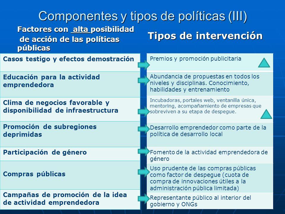 Componentes y tipos de políticas (III) Factores con alta posibilidad de acción de las políticas públicas de acción de las políticas públicas Casos tes