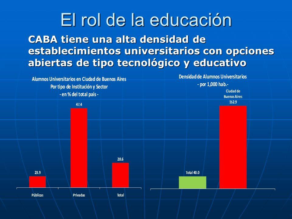 El rol de la educación CABA tiene una alta densidad de establecimientos universitarios con opciones abiertas de tipo tecnológico y educativo