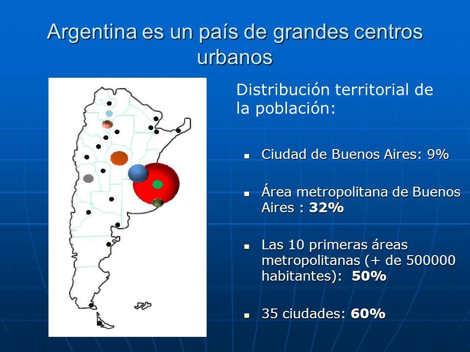 Argentina es un país de grandes centros urbanos Ciudad de Buenos Aires: 9% Ciudad de Buenos Aires: 9% Área metropolitana de Buenos Aires : 32% Área me
