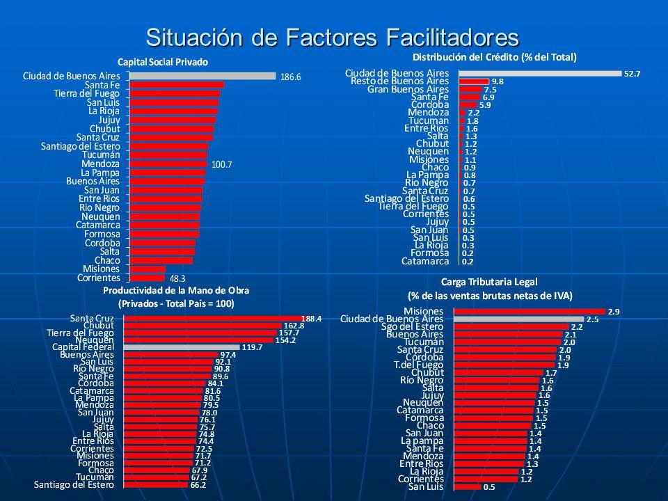 Situación de Factores Facilitadores