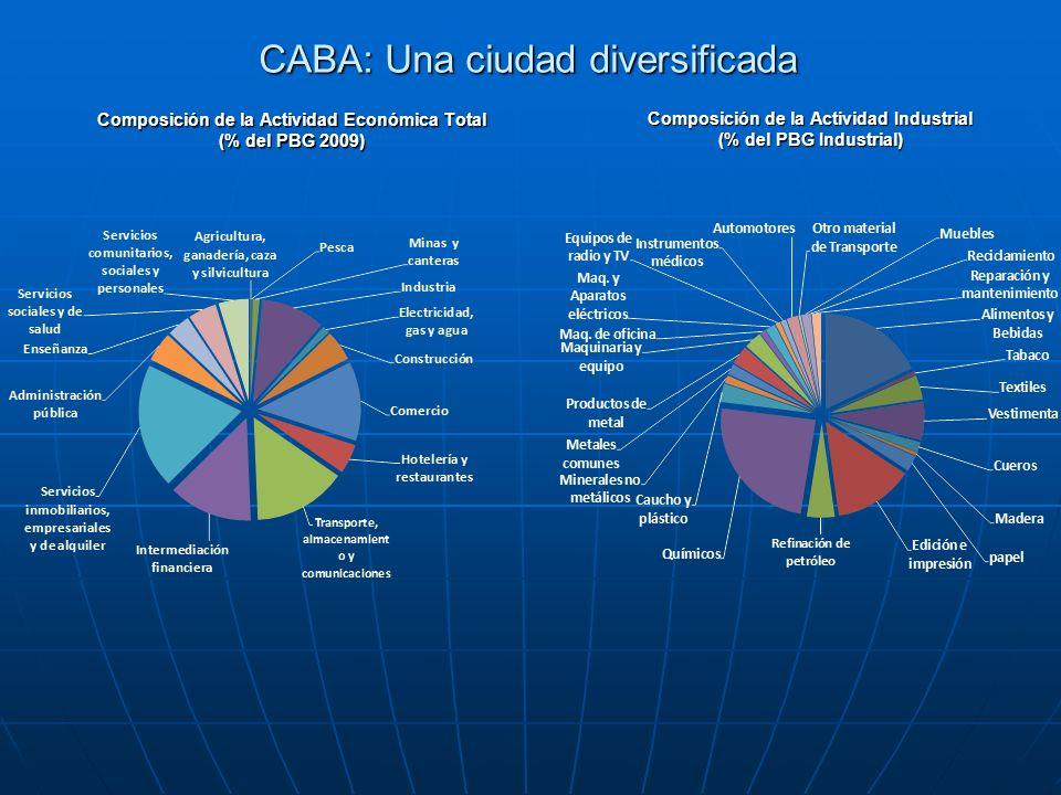 CABA: Una ciudad diversificada Composición de la Actividad Económica Total (% del PBG 2009) Composición de la Actividad Industrial (% del PBG Industri