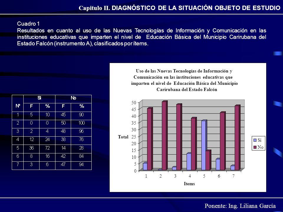 Ponente: Ing. Liliana García Capitulo II. DIAGNÓSTICO DE LA SITUACIÓN OBJETO DE ESTUDIO Cuadro 1 Resultados en cuanto al uso de las Nuevas Tecnologías