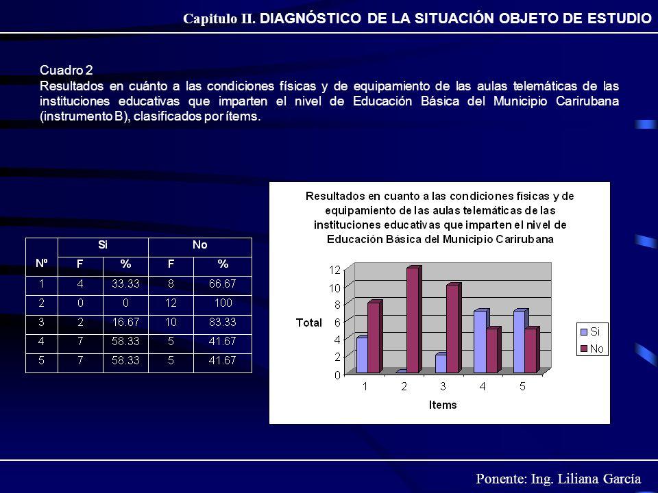 Ponente: Ing. Liliana García Capitulo II. DIAGNÓSTICO DE LA SITUACIÓN OBJETO DE ESTUDIO Cuadro 2 Resultados en cuánto a las condiciones físicas y de e