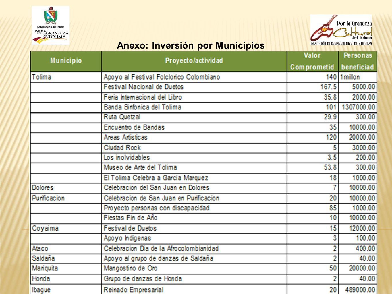 Anexo: Inversión por Municipios