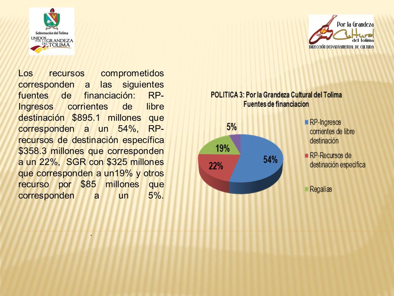 Los recursos comprometidos corresponden a las siguientes fuentes de financiación: RP- Ingresos corrientes de libre destinación $895.1 millones que cor