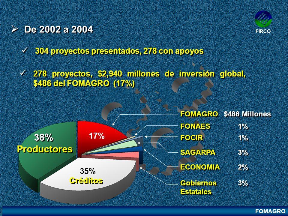 FOMAGRO FIRCO De 2002 a 2004 278 proyectos, $2,940 millones de inversión global, $486 del FOMAGRO (17%) 304 proyectos presentados, 278 con apoyos FOMA