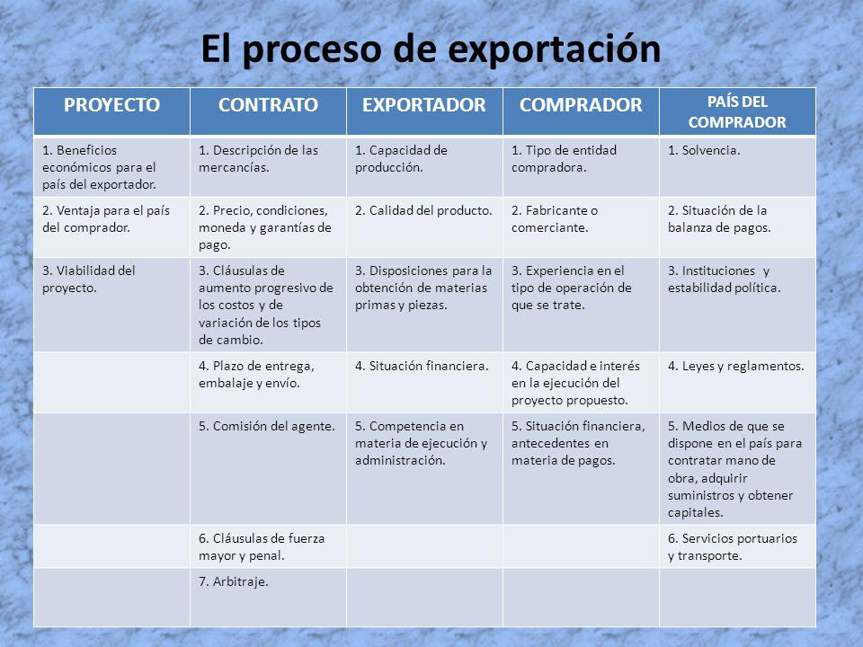 El proceso de exportación PROYECTOCONTRATOEXPORTADORCOMPRADOR PAÍS DEL COMPRADOR 1. Beneficios económicos para el país del exportador. 1. Descripción