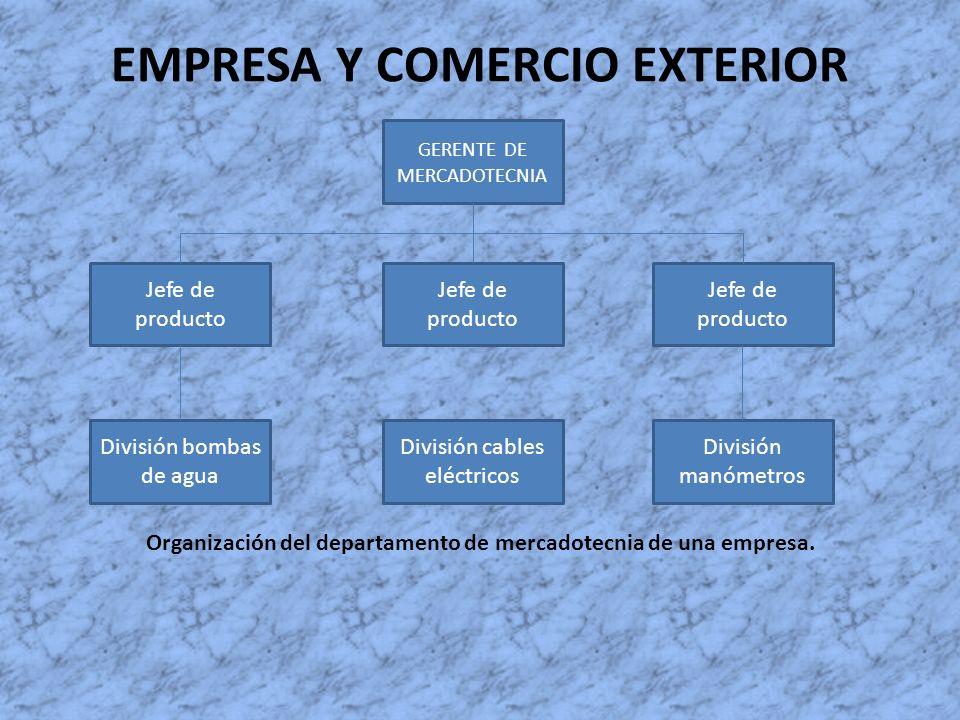 EMPRESA Y COMERCIO EXTERIOR Organización del departamento de mercadotecnia de una empresa. GERENTE DE MERCADOTECNIA Jefe de producto División bombas d